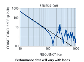 5100 Series Frequency Graph